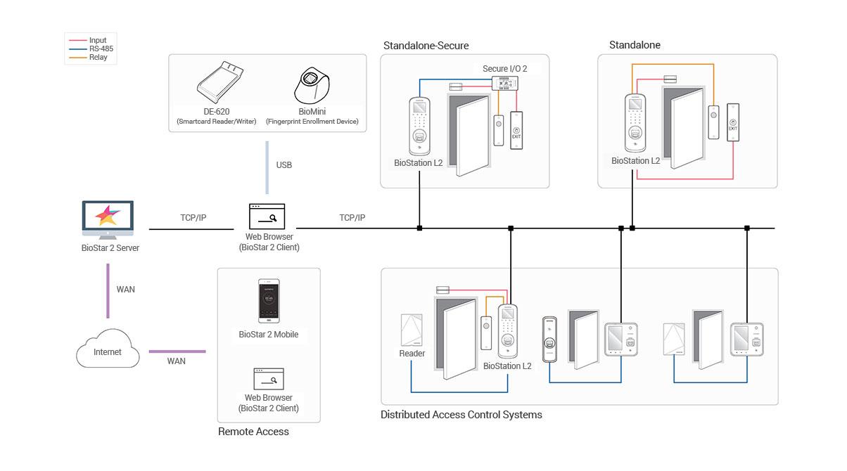 BioStation A2 connection diagram